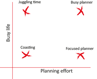 Example scatter plot with the y-axis representing 'busy life' and the x-axis representing 'planning effort'. Four crosses mark the extremes, labeled left-to-right as: 'Juggling time', 'Busy planner', 'Coasting' and 'Focused planner'.