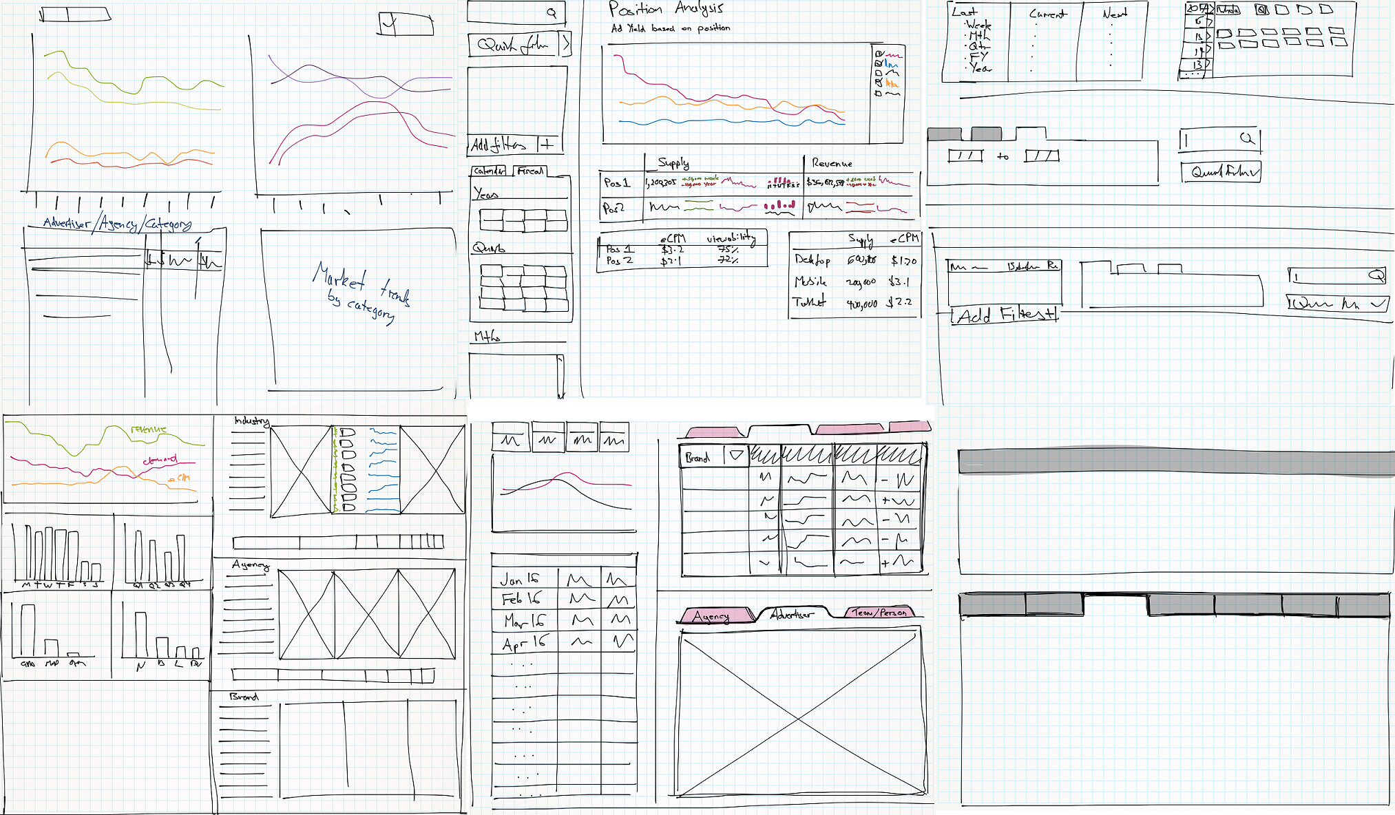 Collection of screenshots of low fidelity sketches of dashboards