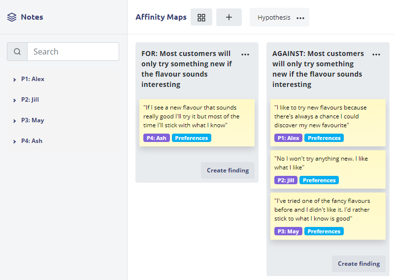 A screenshot of an affinity map for a research hypothesis: 'most customers will only try something new if the flavour sounds interesting'. There are two columns, one for and one against. Notes from research participants have been placed into each respective column either for or against the hypothesis.